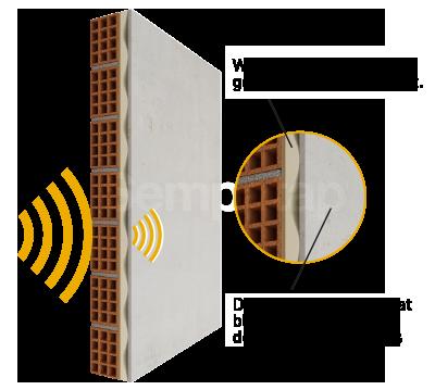 SempaPhon ISO functioneert volgens het massa veer massa-principe en bied een hoogwaardige geluidsisolatie door middel van Wraptech-schuim.