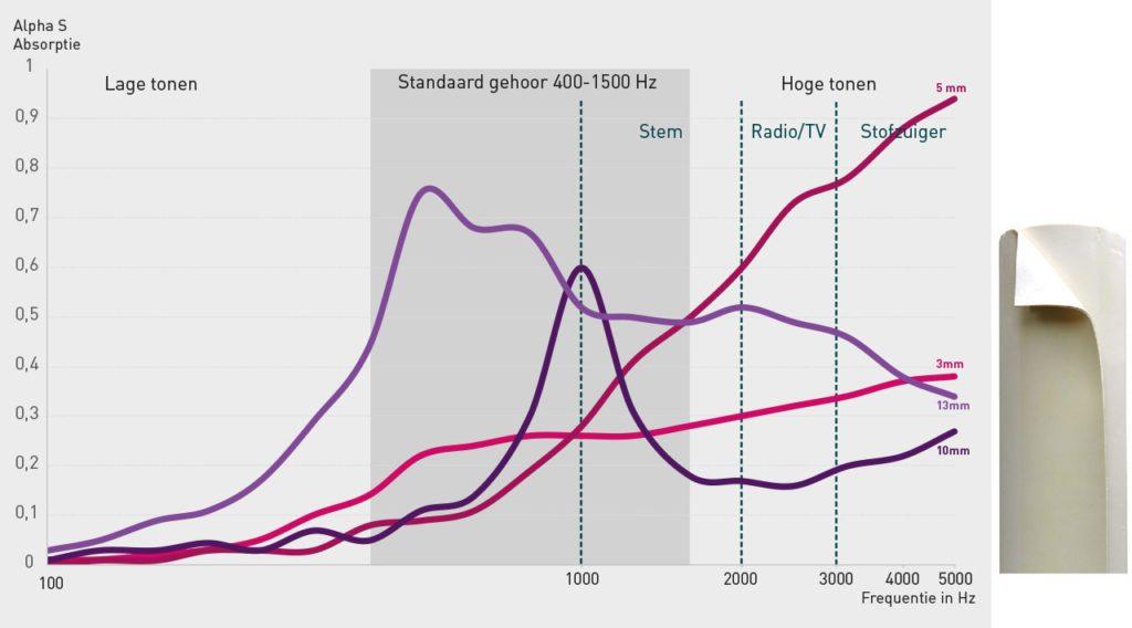 Ontdek de prestatie van SempaTap op het gebied van geluidsabsorptie voor lage, midden en hoge frequenties (en Hertz-Hz).