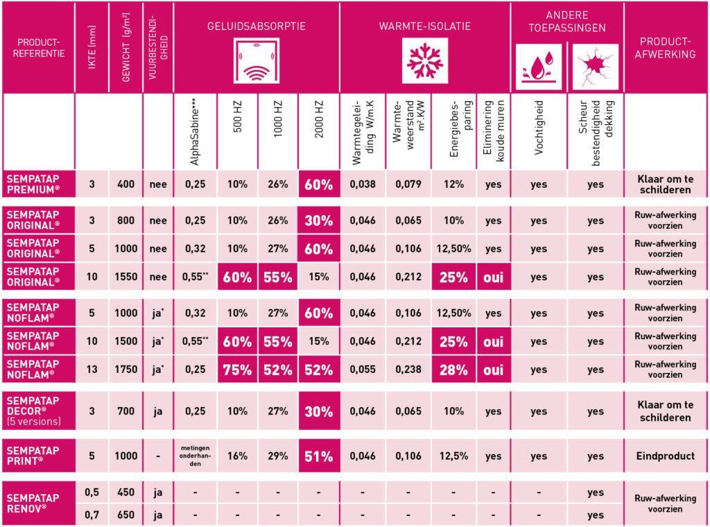 In deze tabel vindt u de voornaamste technische kenmerken op het gebied van warmte-isolatie en geluidsabsorptie van de producten uit het assortiment SempaTap.